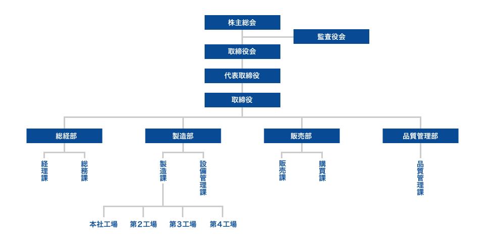 二藤レール株式会社 組織図