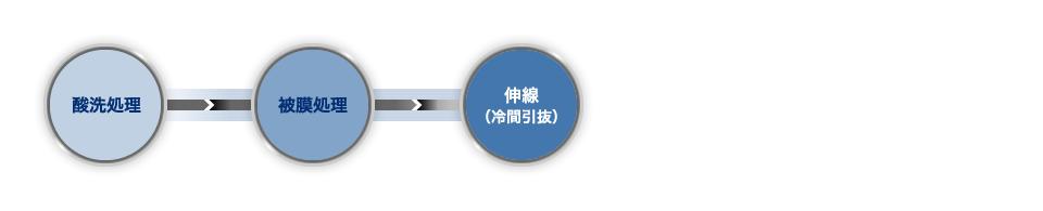 酸洗処理→被膜処理→伸線(冷間引抜)