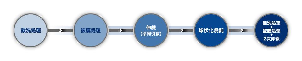 酸洗処理→被膜処理→伸線(冷間引抜)→球状化焼鈍→酸洗処理+被膜処理+2次伸線