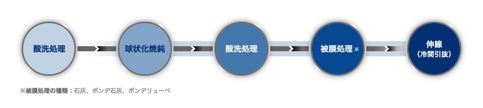 酸洗処理→球状化焼鈍→酸洗処理→被膜処理※→伸線(冷間引抜) ※被膜処理の種類:石灰、ボンデ石灰、ボンデリューベ