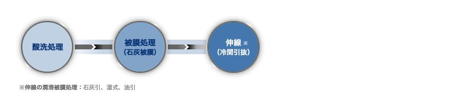 酸洗処理→被膜処理(石灰被膜)→伸線 ※(冷間引抜) ※被膜処理の種類:石灰引、湿式、油引