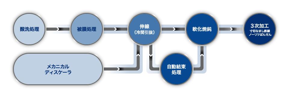 酸洗処理→被膜処理→、またはメカニカルディスケーラ、→伸線(冷間引抜)→(自動結束処理)→軟化焼鈍→3次加工(寸切なまし鉄線・ノーリツばんせん)