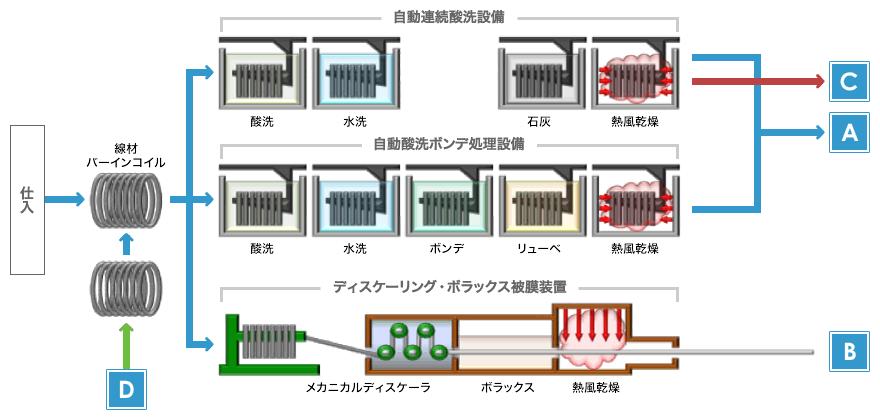 図:表面処理 脱スケール