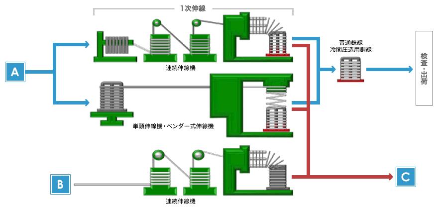 図:伸線処理 冷間引抜