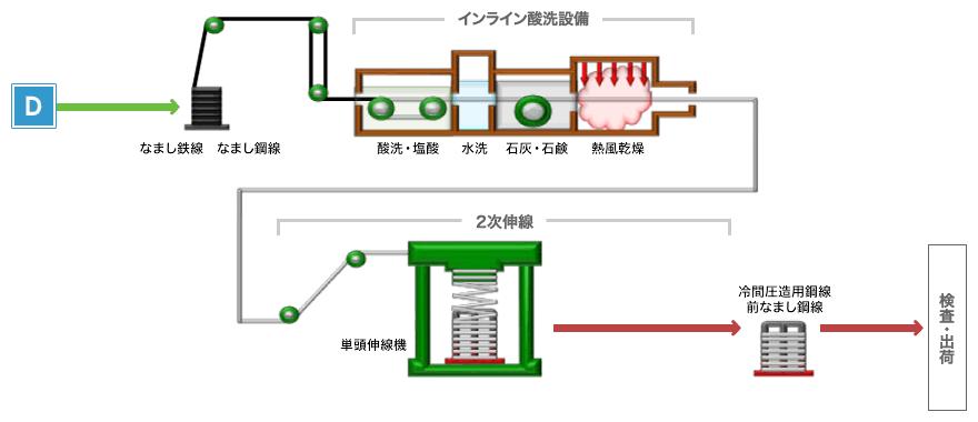 図:インライン2次伸線(スキンパス)