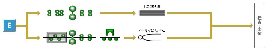 図:3次加工